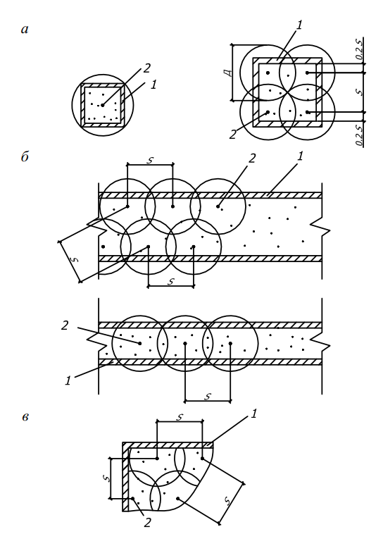 Схемы перестановки вибратора