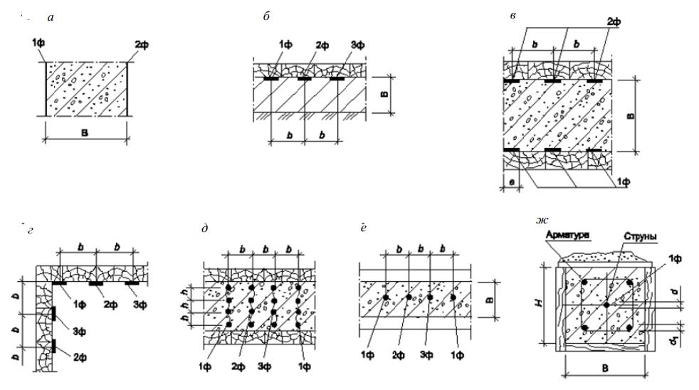 Схемы размещения электродов
