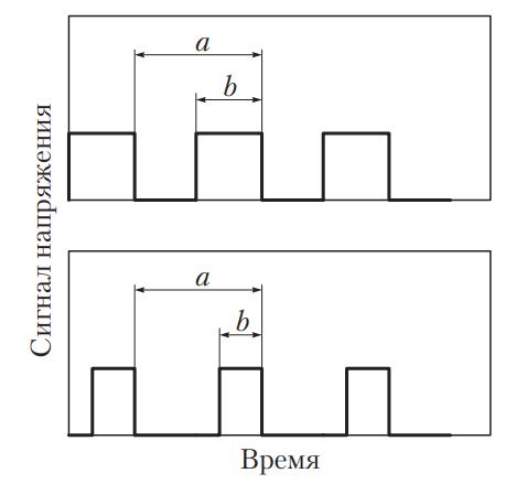 Сигналы широтно-импульсной модуляции при разной длительности сигнала
