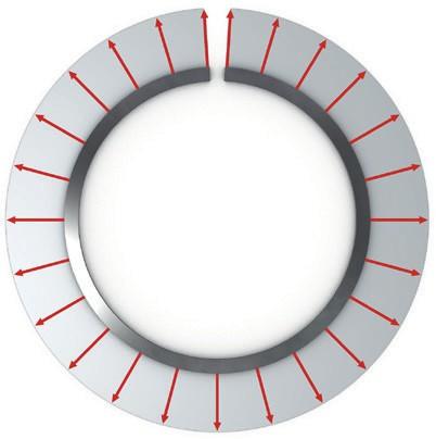 Симметричное распределение радиального давления