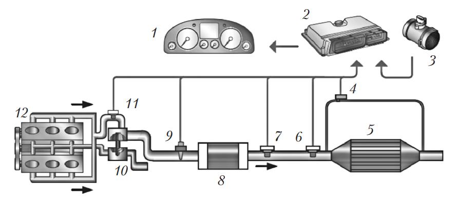 Система выпуска отработавших газов дизельного двигателя с сажевым фильтром