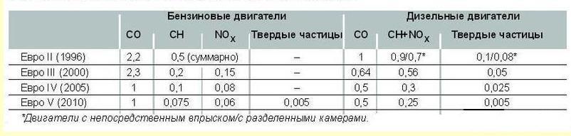 Содержание вредных веществ в отработавших газах