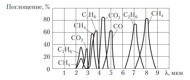 Спектры поглощения некоторых газов в инфракрасной области