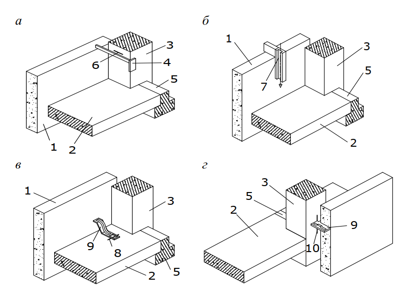 Способы выверки навесных панелей наружных стен