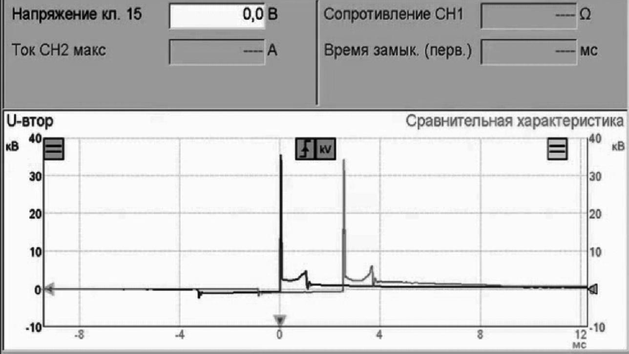 Сравнение показаний работы катушки зажигания с эталонными