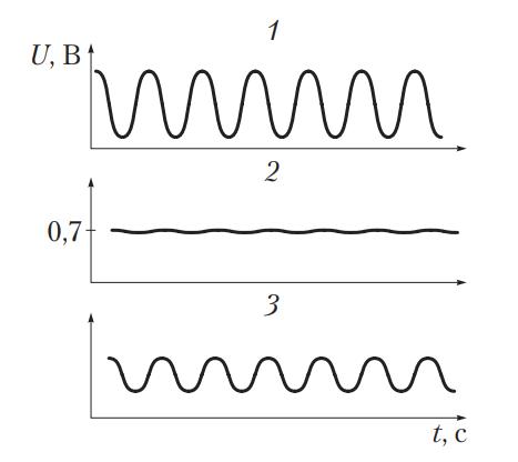 Сравнение сигналов датчиков кислорода