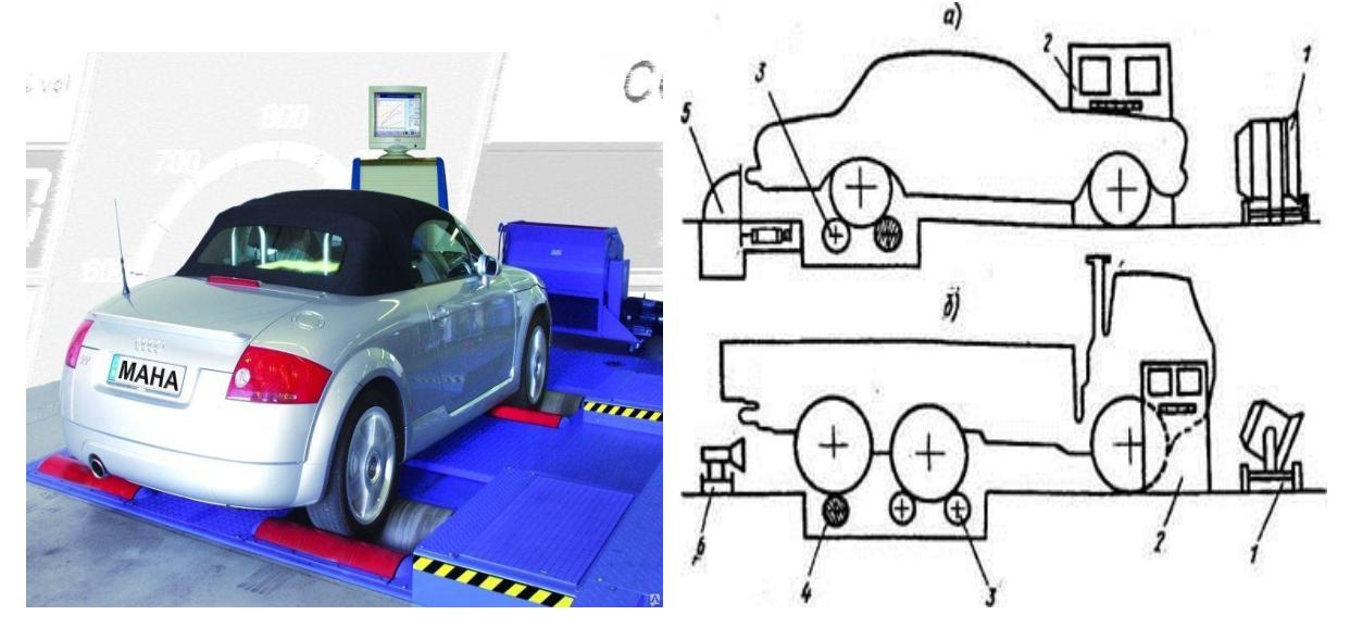 Стенд для проверки тяговых показателей автомобилей