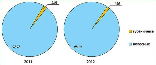 Структура импорта сельскохозяйственных тракторов в Россию по видам ходовой системы в 2011–2012