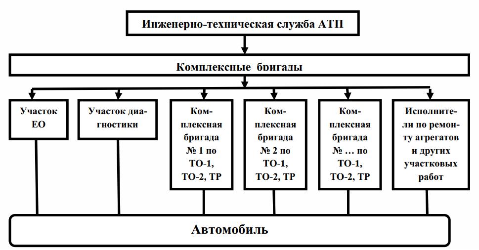 Структура организации производства ТО и ремонта подвижного состава по методу комплексных бригад