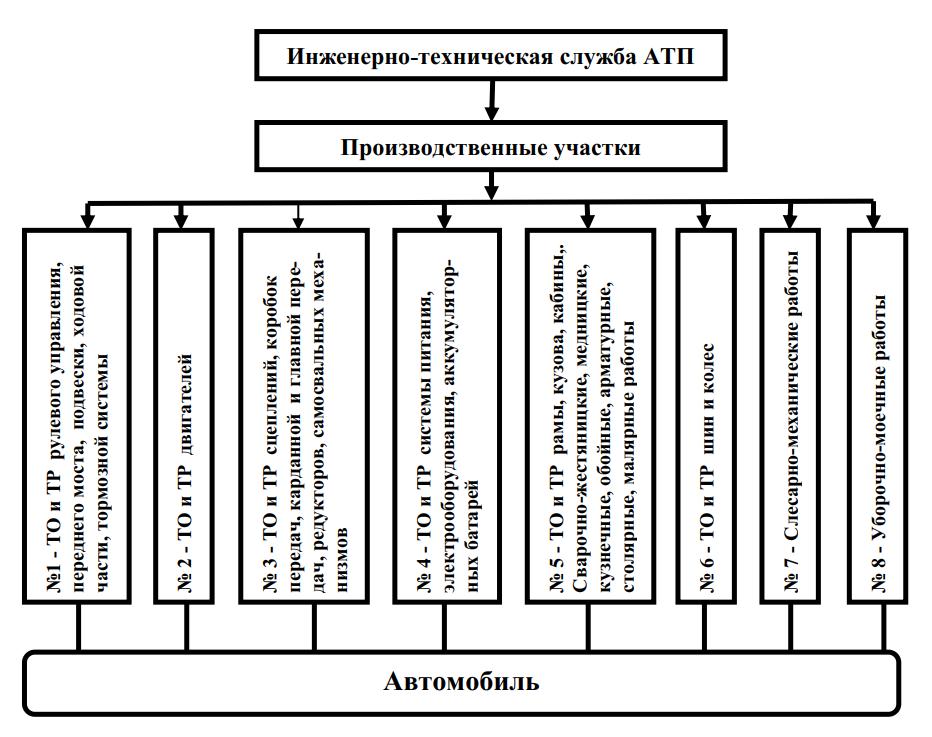 Структура организации производства ТО и ремонта подвижного состава агрегатно-участковым методом