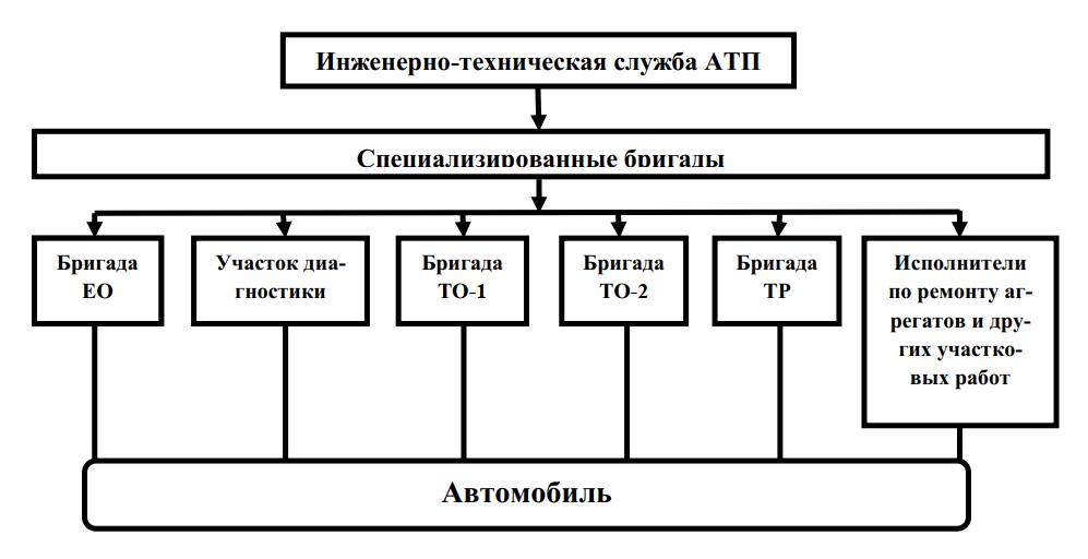 Структура организации производства ТО и ремонта подвижного состава по методу специализированных бригад