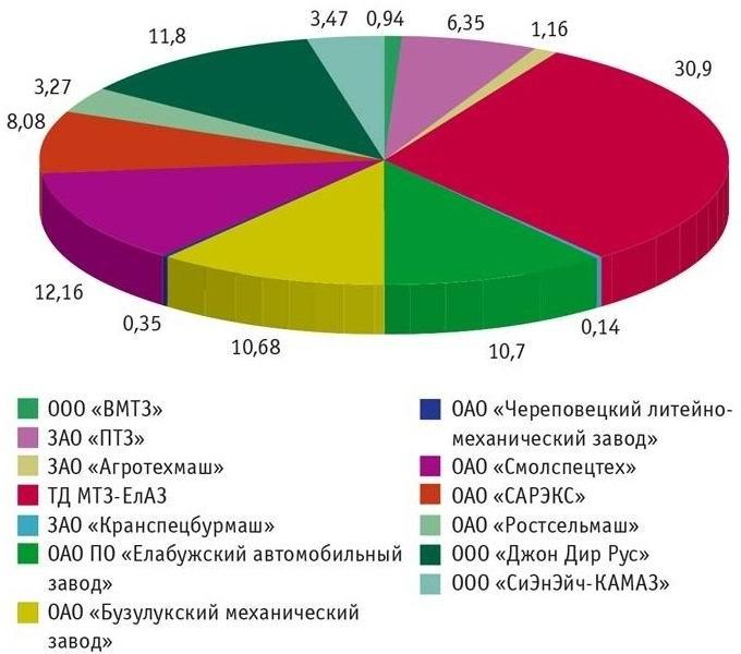 Структура рынка колесных тракторов в РФ в 2012 г