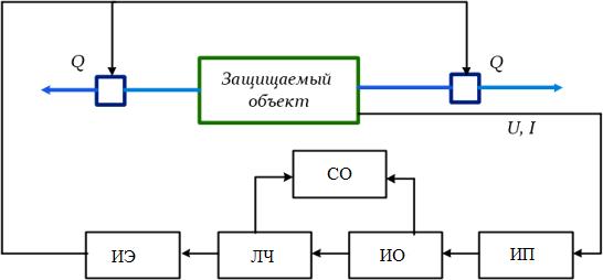 Структурная схема релейной защиты