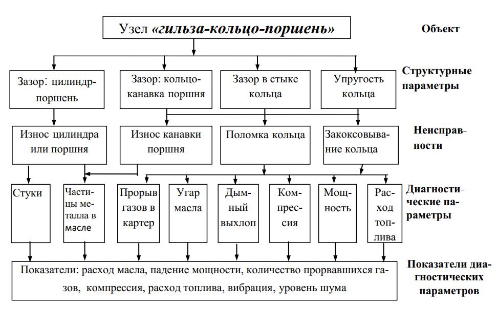 Структурно-следственная модель диагностирования (цилиндропоршневая группа двигателя как объект диагностирования)