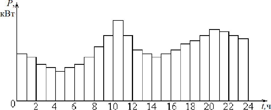 Суточный ступенчатый график активной нагрузки