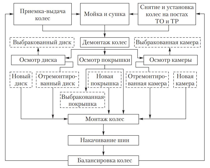 Технологический процесс шиномонтажного участка