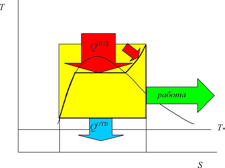 Термодинамический цикл Ренкина, Т-S диаграмма