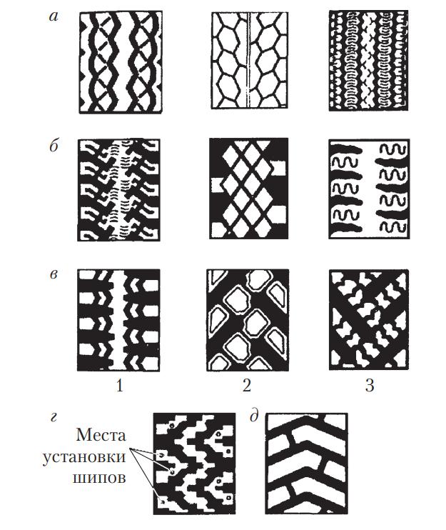 Типы рисунков протектора шин