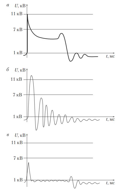 Участки осциллограмм при неисправностях системы зажигания