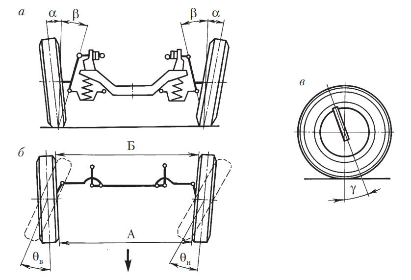 Углы установки управляемых колес