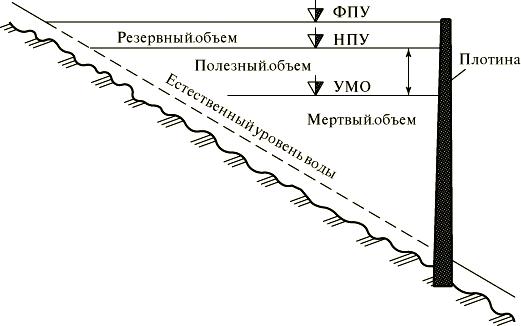 Уровни и объемы воды в водохранилище