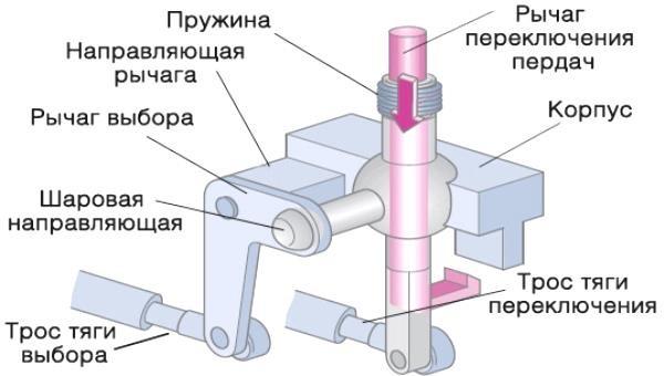 Устройство кулисы и регулировка привода