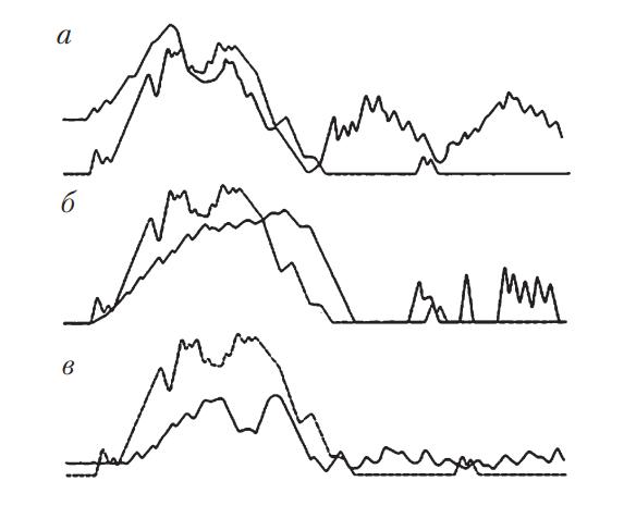 Вид осциллограмм при наличии неисправностей износа нагнетательного клапана или плунжерной пары