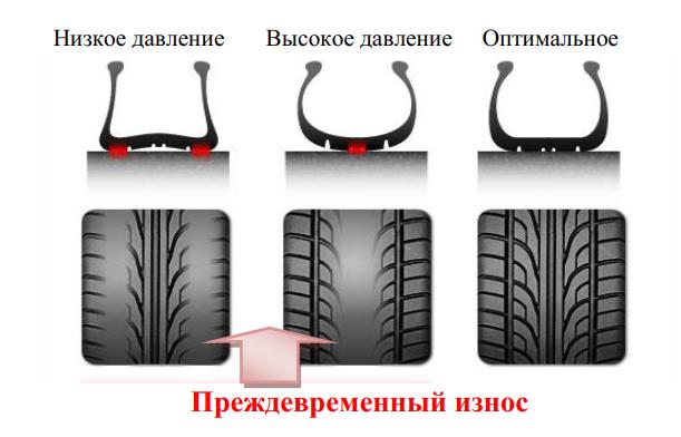 Влияние давления воздуха в шине на ресурс шины