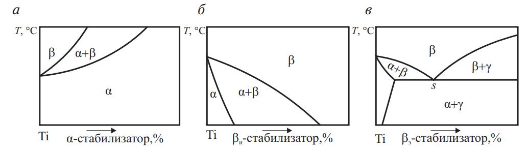 Влияние легирующих элементов и примесей на температуру полиморфного превращения в титане