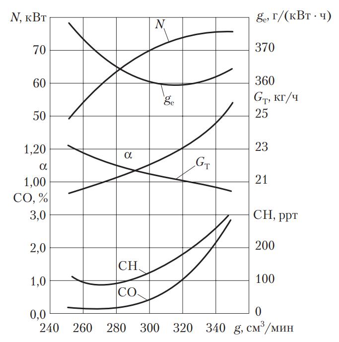 Влияние пропускной способности главных топливных жиклеров на токсичность отработавших газов