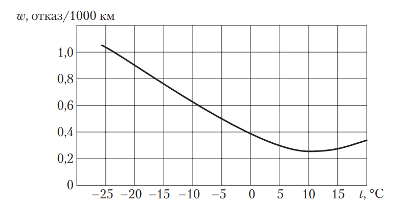Влияние температуры на износ шин