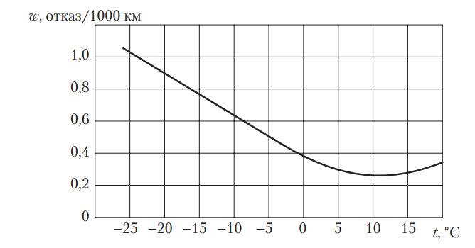 Влияние температуры окружающего воздуха на удельное количество отказов