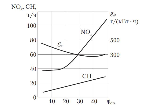 Влияние угла опережения зажигания на выброс отработавших газов