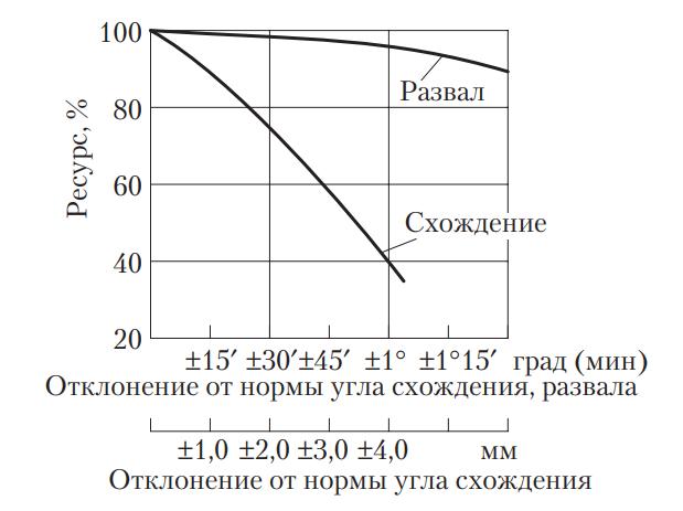 Влияние углов схождения и развала на ресурс шины