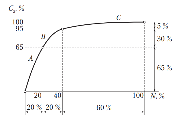 Взаимосвязь номенклатуры и стоимости запасных частей