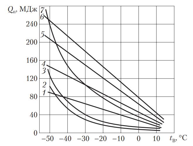 Затраты энергии (теплоты) на один пуск при обогреве двигателей в зависимости от температуры окружающей среды
