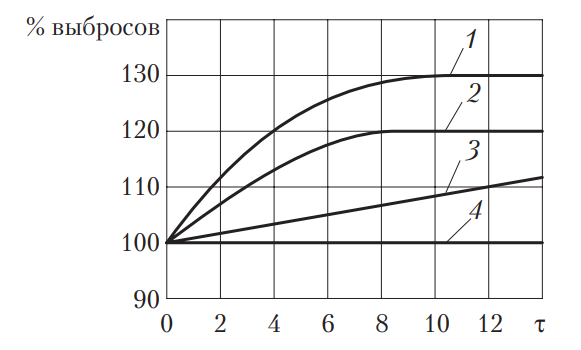 Зависимость относительных выбросов углеводородов