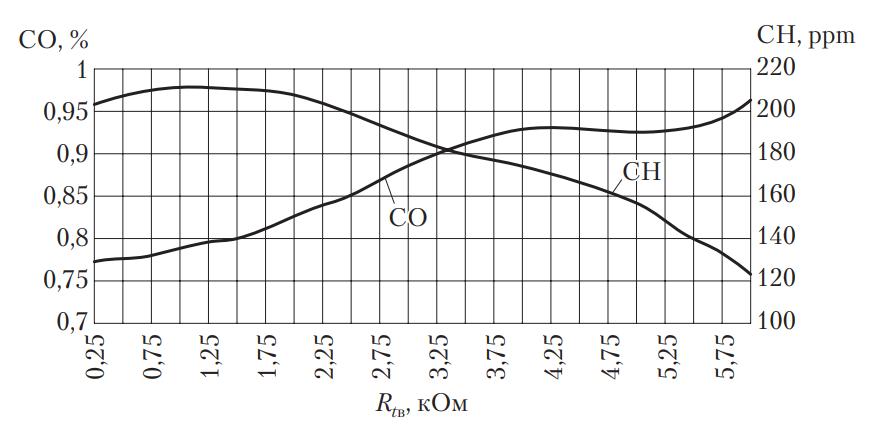 Зависимость содержания токсичных веществ в отработавших газах от сопротивления датчика температуры воздуха