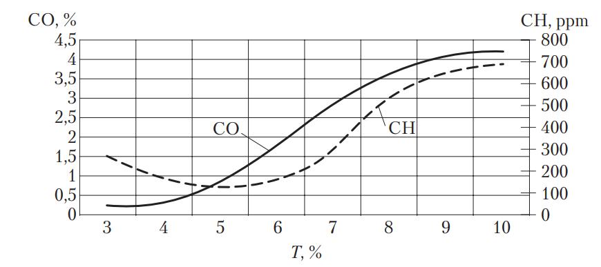 Зависимость содержания токсичных веществ в отработавших газах от длительности открытого состояния форсунок