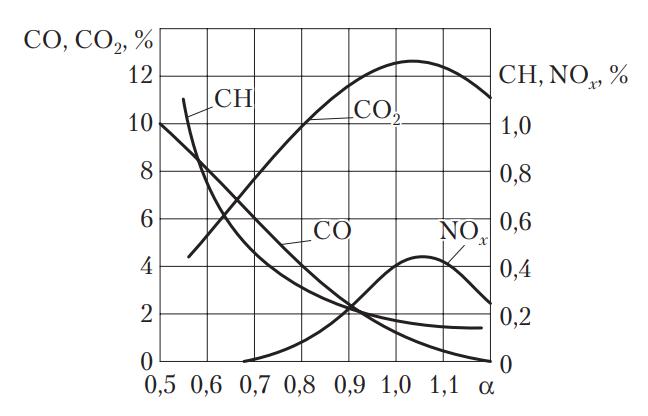 Зависимость состава отработавших газов бензинового двигателя от коэффициента избытка воздуха