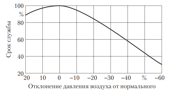 Зависимость срока службы шины от давления воздуха