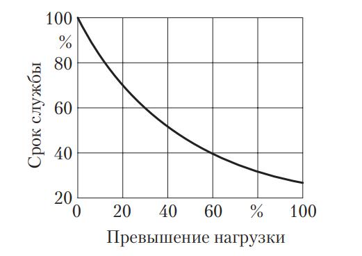 Зависимость срока службы шины от радиальной нагрузки