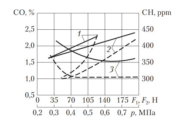 Зависимость токсичности отработавших газов автомобиля с бензиновым двигателем от неисправностей трансмиссии и ходовой части