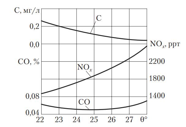 Зависимость токсичности отработавших газов дизельного двигателя от угла опережения впрыска