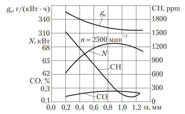 Зависимость токсичности отработавших газов и экономических показателей работы бензинового двигателя