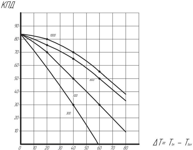 Зависимости КПД плоского высокоселективного солнечного коллектора от разности температуры на входе и выходе из коллектора