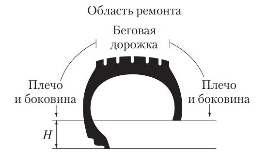 Зоны ремонта шины