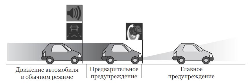 Алгоритм действия системы сканирования пространства Front Assist перед автомобилем