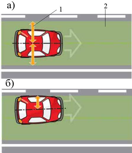 Схема движения автомобиля на прямом участке дороги