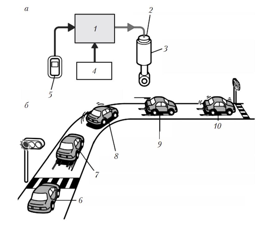 Электронная система управления демпфированием